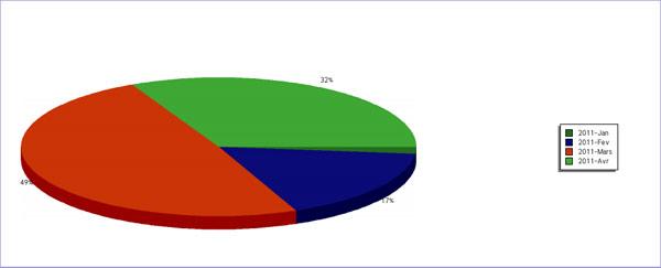 Camembert  - Statistiques mensuelles